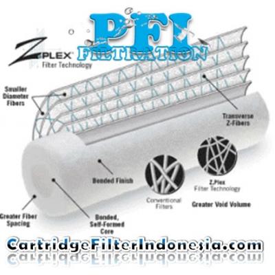 https://www.laserku.com/upload/d_d_d_ZPlex%20RO%20Save%20GE%20Osmonics%20Filter%20Cartridge%20Indonesia_20150121023047_large2.jpg